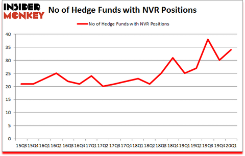 Is NVR A Good Stock To Buy?