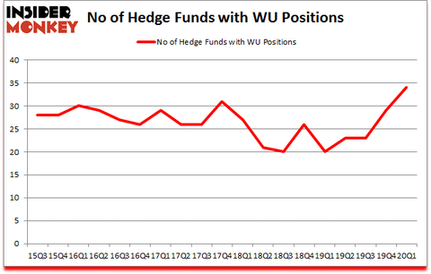 Is WU A Good Stock To Buy?