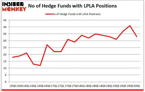 Is LPLA A Good Stock To Buy?