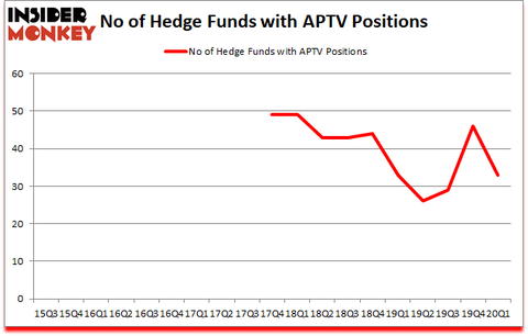Is APTV A Good Stock To Buy?