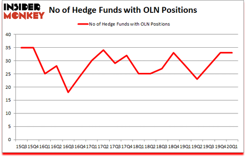 Is OLN A Good Stock To Buy?