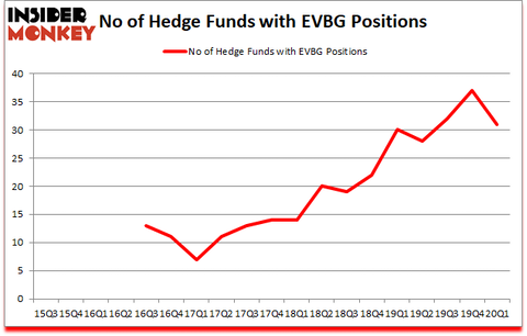 Is EVBG A Good Stock To Buy?