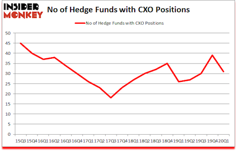 Is CXO A Good Stock To Buy?