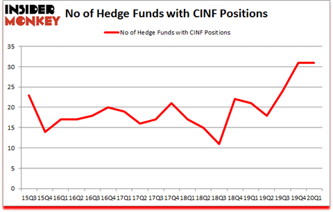 Is CINF A Good Stock To Buy?