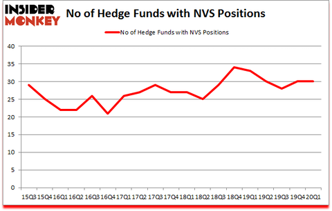 Is NVS A Good Stock To Buy?