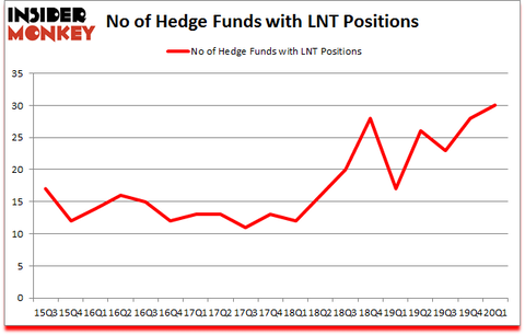 Is LNT A Good Stock To Buy?