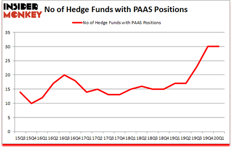 Is PAAS A Good Stock To Buy?