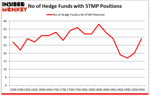 Is STMP A Good Stock To Buy?