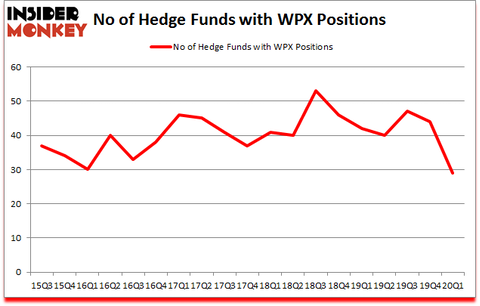 Is WPX A Good Stock To Buy?
