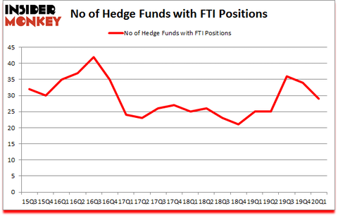 Is FTI A Good Stock To Buy?