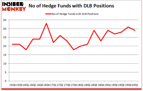 Is DLB A Good Stock To Buy?