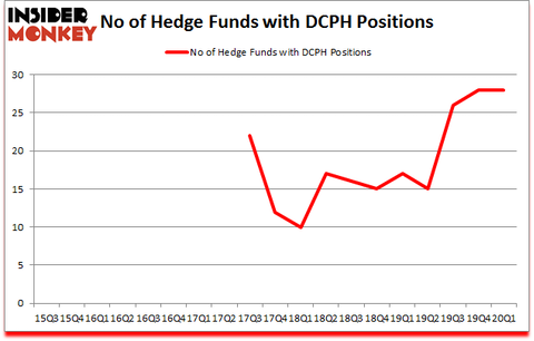 Is DCPH A Good Stock To Buy?