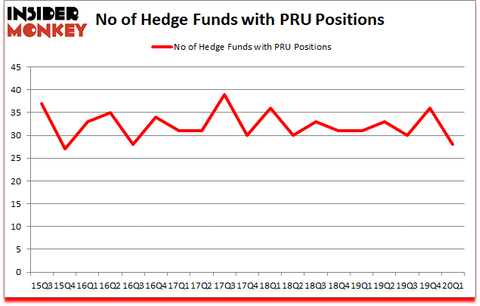 Is PRU A Good Stock To Buy?