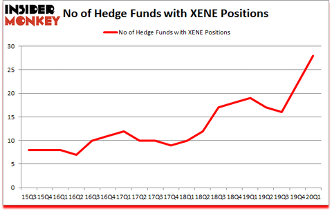 Is XENE A Good Stock To Buy?