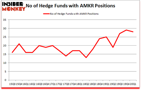 Is AMKR A Good Stock To Buy?
