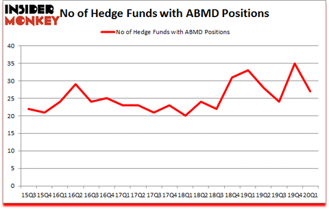 Is ABMD A Good Stock To Buy?