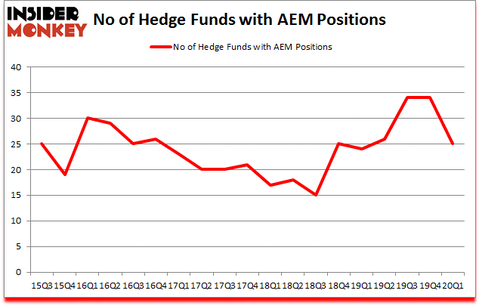 Is AEM A Good Stock To Buy?