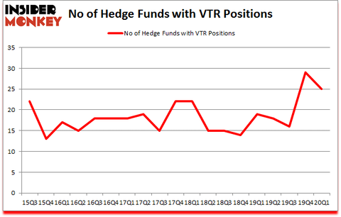 Is VTR A Good Stock To Buy?