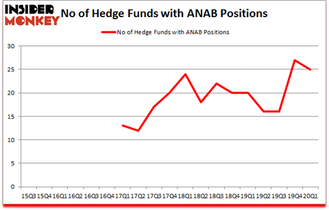 Is ANAB A Good Stock To Buy?