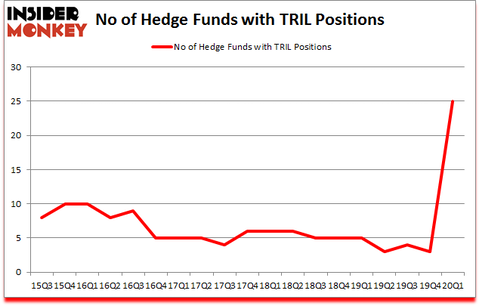 Is TRILL A Good Stock To Buy?