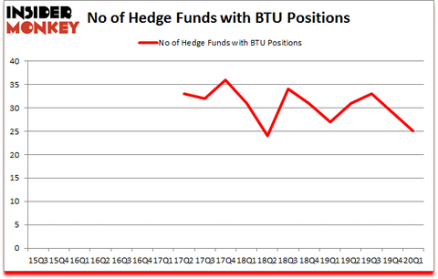 Is BTU A Good Stock To Buy?