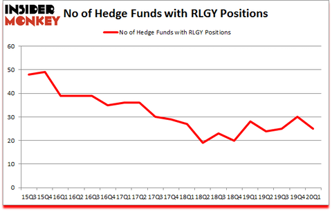 Is RLGY A Good Stock To Buy?