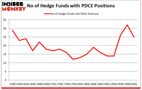Is PDCE A Good Stock To Buy?