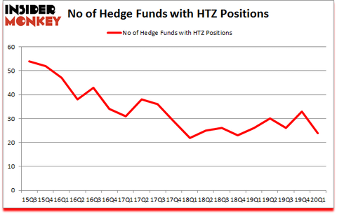 Is HTZ A Good Stock To Buy?