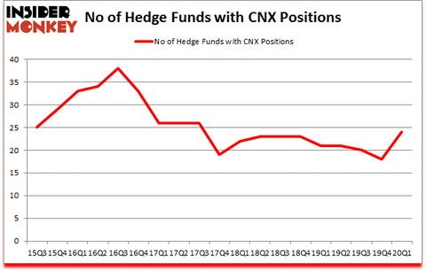 Is CNX A Good Stock To Buy?