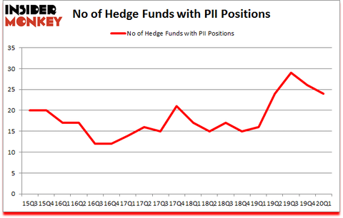 Is PII A Good Stock To Buy?