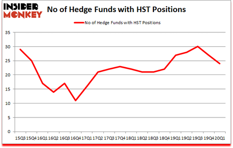 Is HST A Good Stock To Buy?