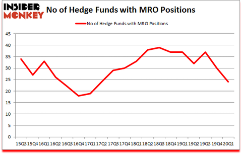 Is MRO A Good Stock To Buy?