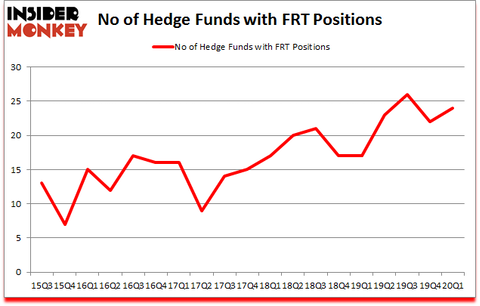 Is FRT A Good Stock To Buy?