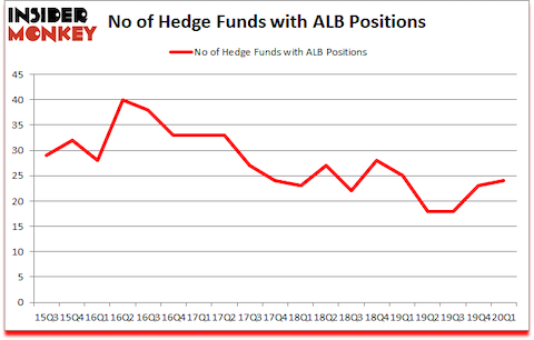 Is ALB A Good Stock To Buy?