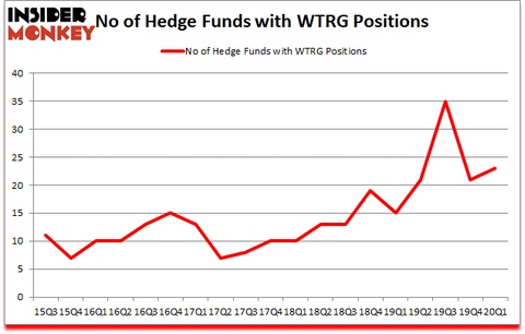 Is WTRG A Good Stock To Buy?