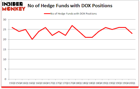 Is DOX A Good Stock To Buy?