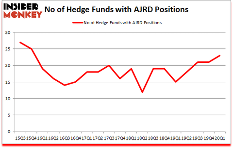 Is AJRD A Good Stock To Buy?