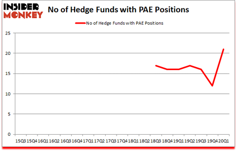 Is PAE A Good Stock To Buy?