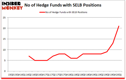 Is SELB A Good Stock To Buy?