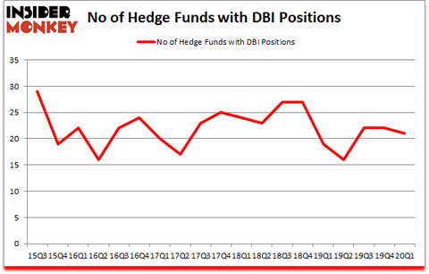 Is DBI A Good Stock To Buy?