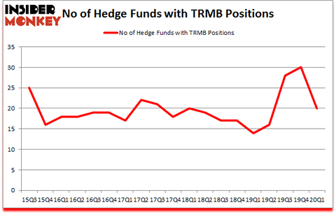 Is TRMB A Good Stock To Buy?
