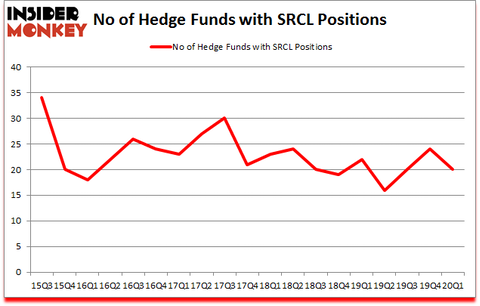 Is SRCL A Good Stock To Buy?
