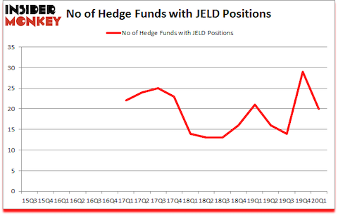 Is JELD A Good Stock To Buy?