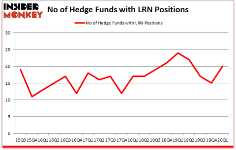 Is LRN A Good Stock To Buy?
