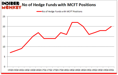 Is MCFT A Good Stock To Buy?