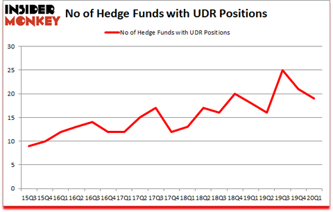 Is UDR A Good Stock To Buy?