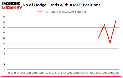 Is AMCR A Good Stock To Buy?