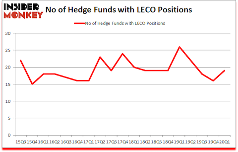 Is LECO A Good Stock To Buy?