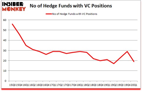 Is VC A Good Stock To Buy?