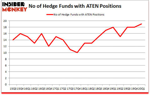 Is ATEN A Good Stock To Buy?